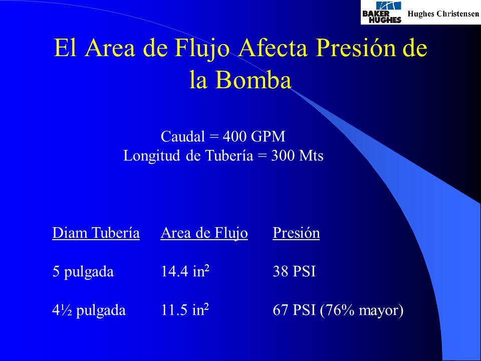 El Area de Flujo Afecta Presión de la Bomba