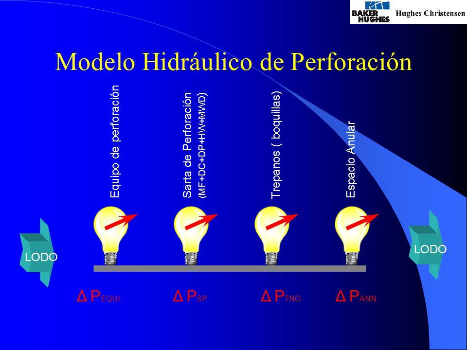 Modelo Hidráulico de Perforación