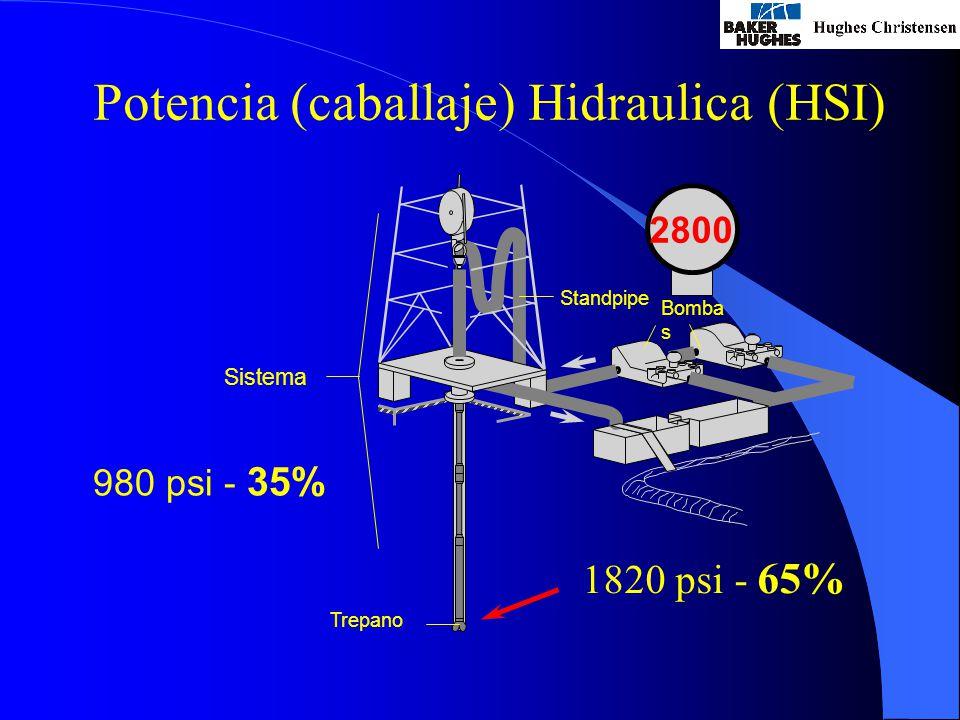 Potencia (caballaje) Hidraulica (HSI)
