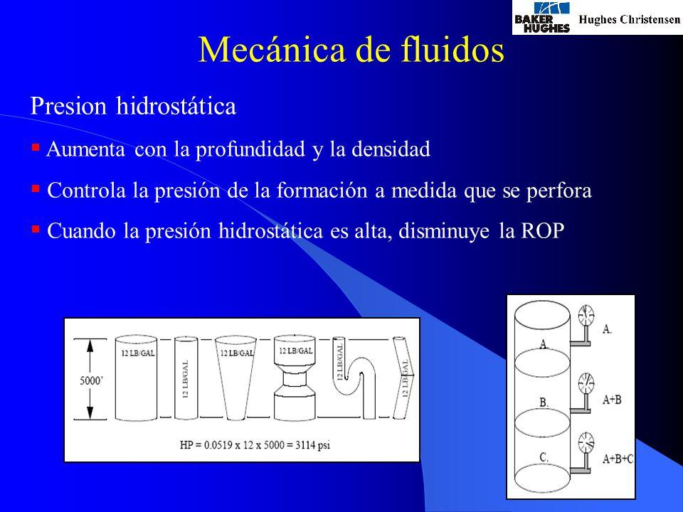 Mecánica de fluidos Presion hidrostática