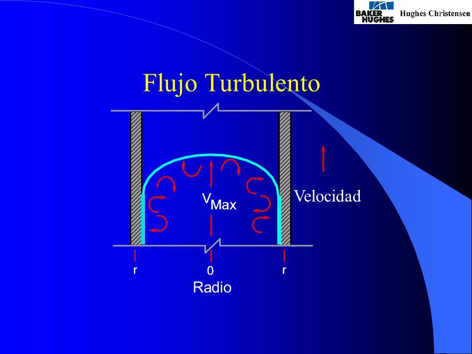 Flujo Turbulento Velocidad V Max r r Radio