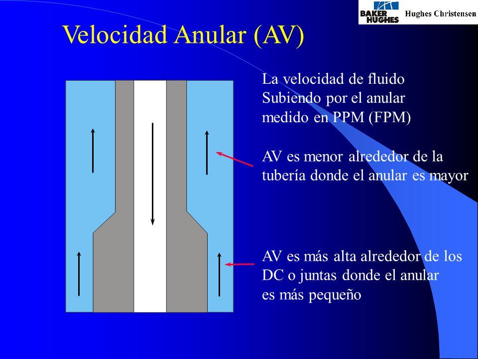 Velocidad Anular (AV) La velocidad de fluido Subiendo por el anular