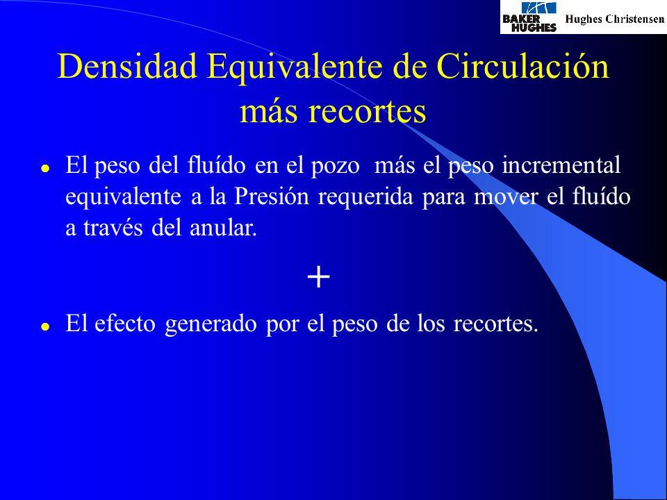 Densidad Equivalente de Circulación más recortes