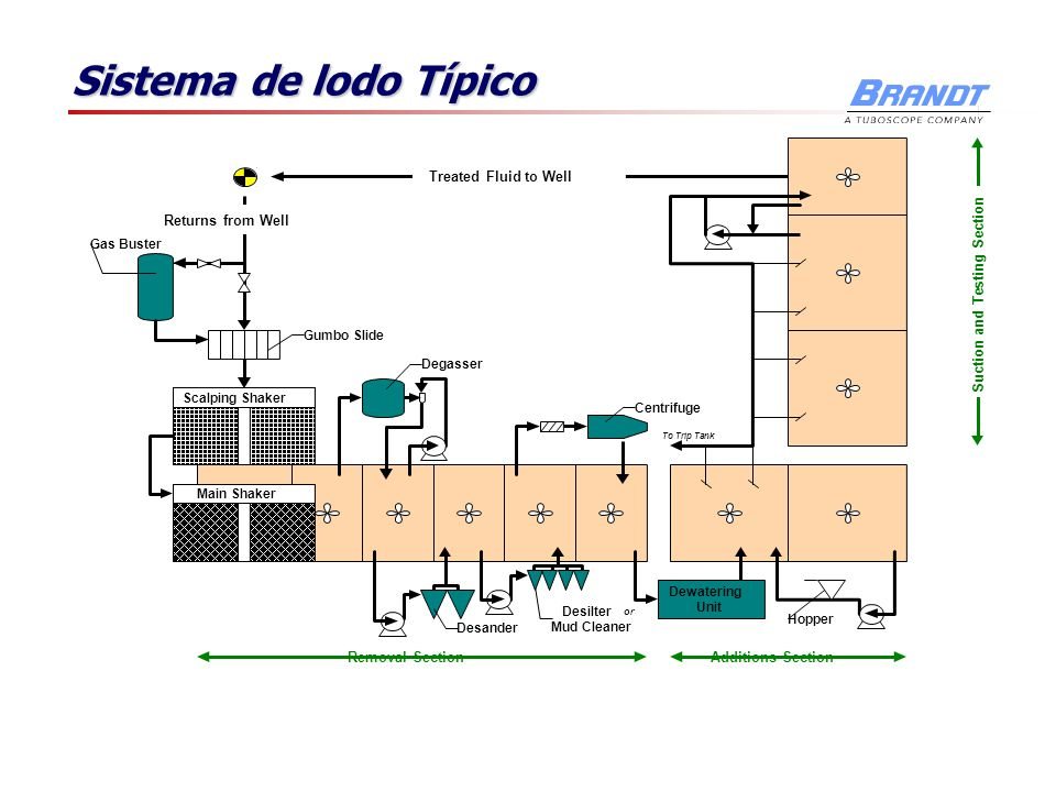 Sistema de lodo Típico Removal Section Additions Section