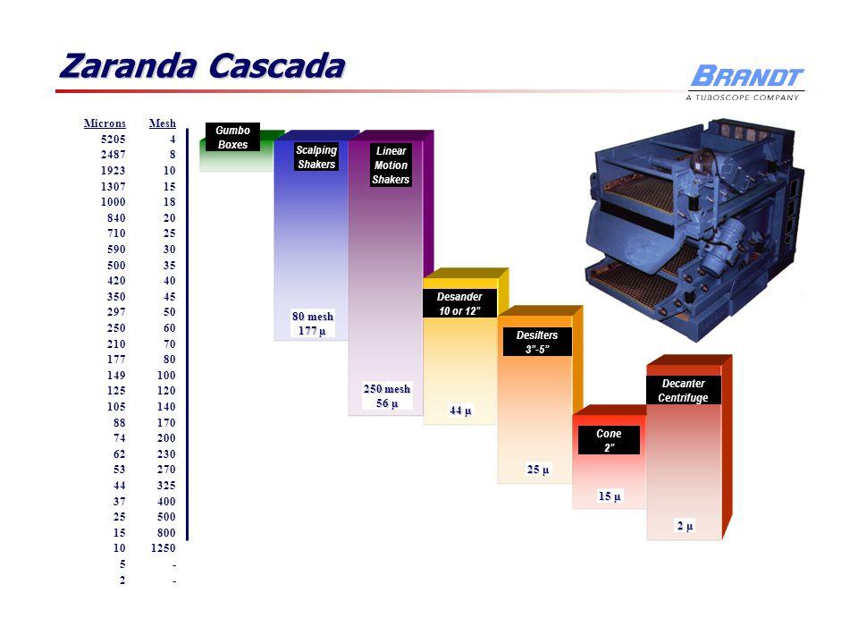 Zaranda Cascada Gumbo Boxes Microns 5205 2487 1923 1307 1000 840 710