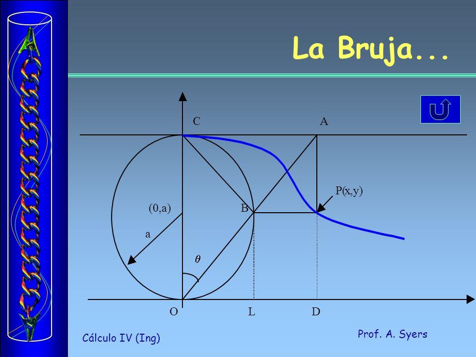 La Bruja... (0,a) a O L D P( x , y) C A B q