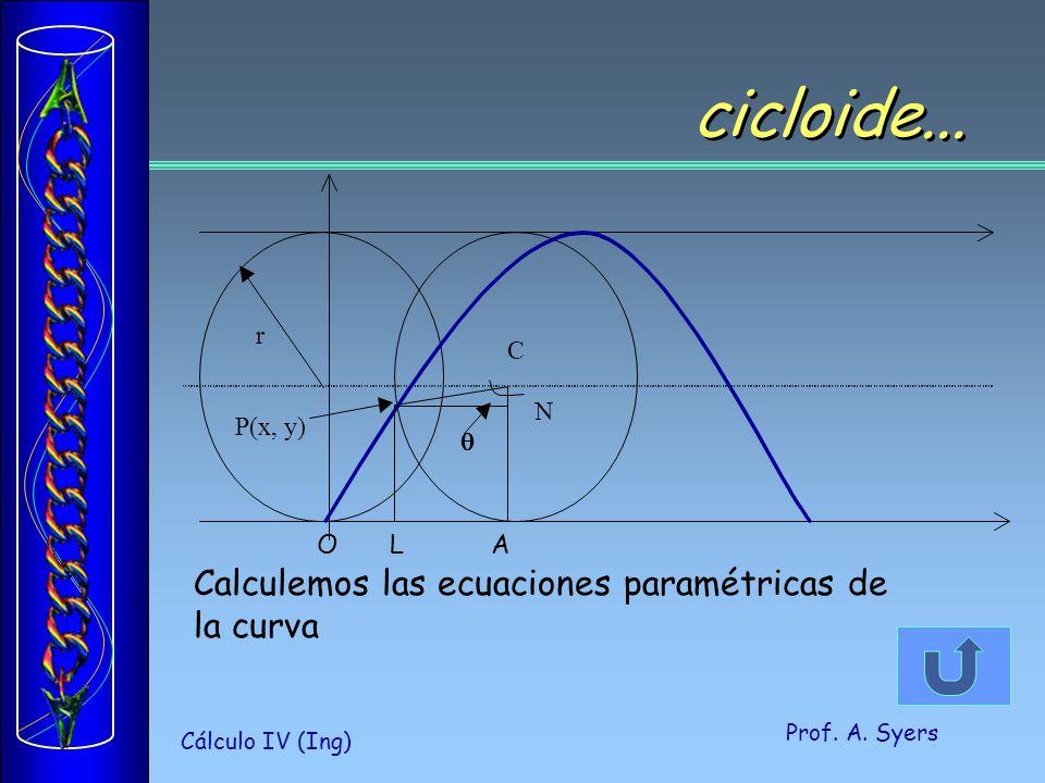 cicloide... Calculemos las ecuaciones paramétricas de la curva C N
