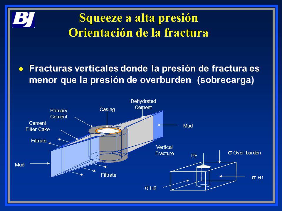 Squeeze a alta presión Orientación de la fractura
