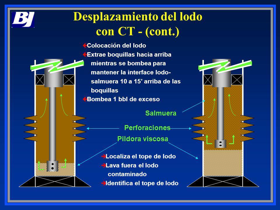 Desplazamiento del lodo con CT - (cont.)