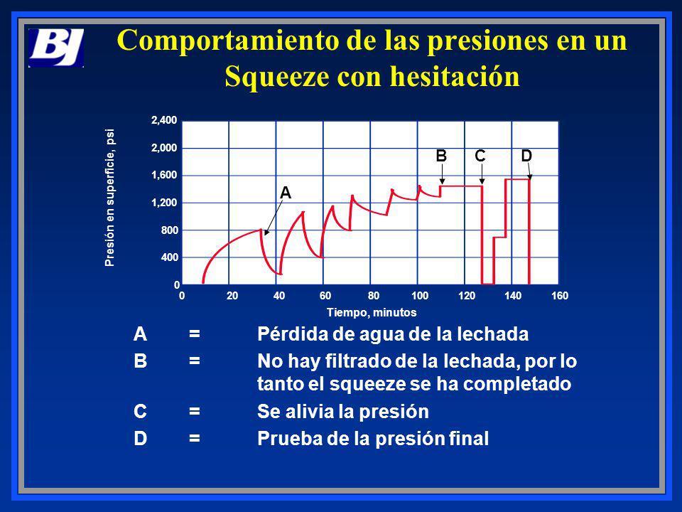 Comportamiento de las presiones en un Squeeze con hesitación