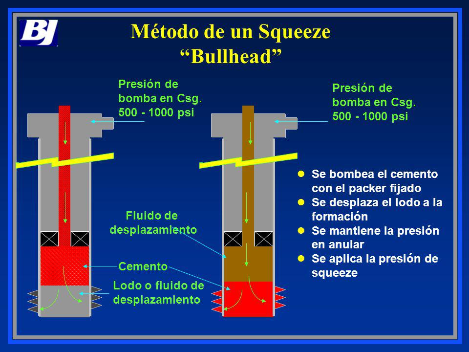 Método de un Squeeze Bullhead