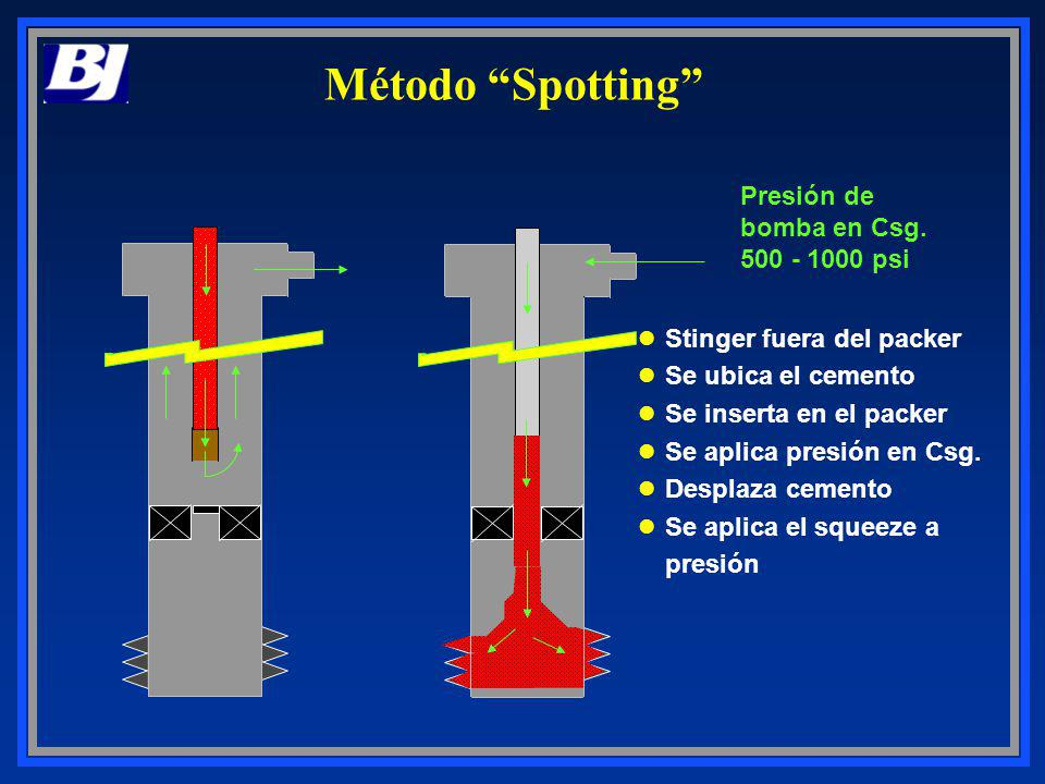 Método Spotting Presión de bomba en Csg. 500 - 1000 psi