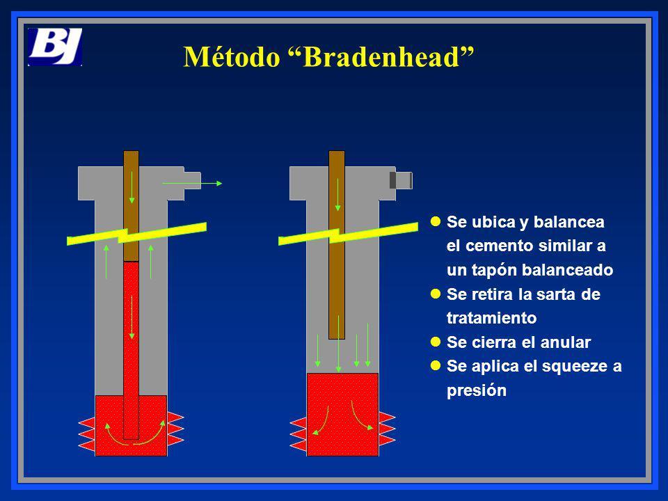 Método Bradenhead Se ubica y balancea el cemento similar a un tapón balanceado. Se retira la sarta de tratamiento.