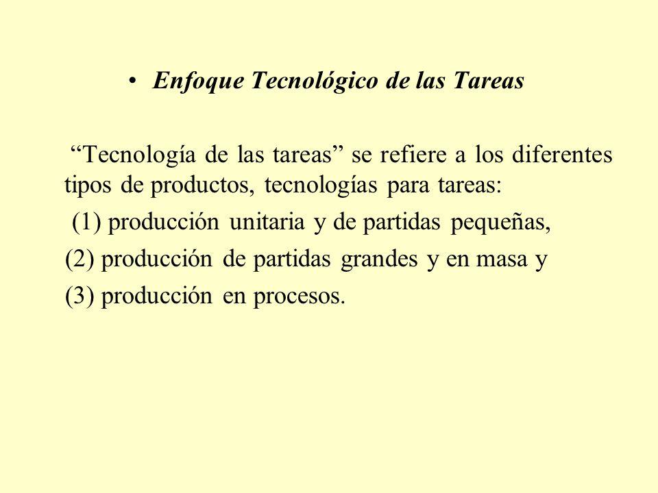 Enfoque Tecnológico de las Tareas