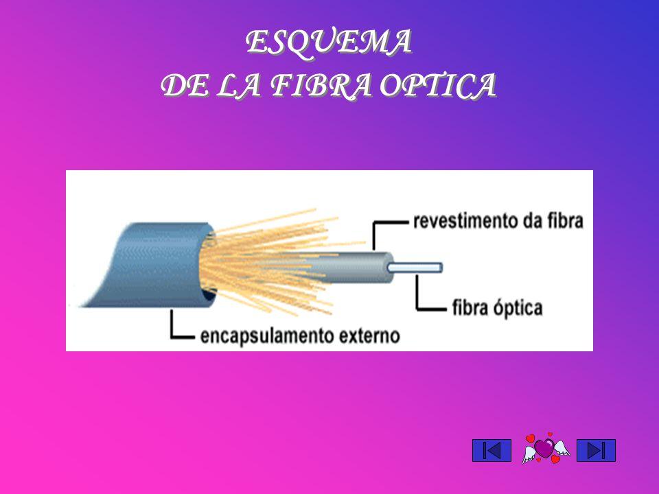 ESQUEMA DE LA FIBRA OPTICA