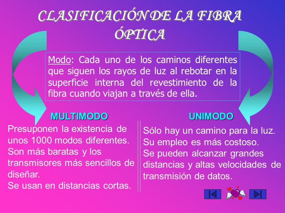 CLASIFICACIÓN DE LA FIBRA ÓPTICA