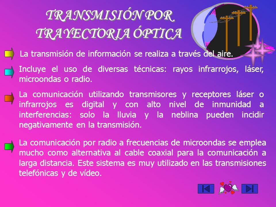 TRANSMISIÓN POR TRAYECTORIA ÓPTICA