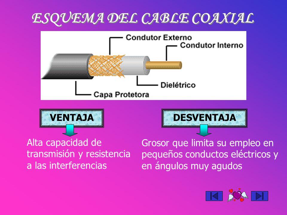 ESQUEMA DEL CABLE COAXIAL