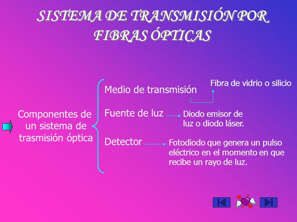 SISTEMA DE TRANSMISIÓN POR FIBRAS ÓPTICAS