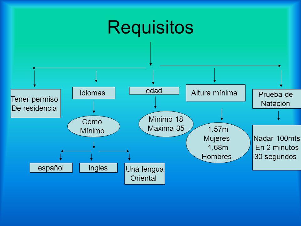 Requisitos Altura mínima Idiomas edad Tener permiso De residencia