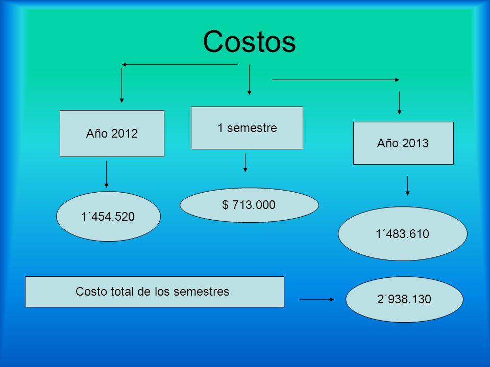 Costo total de los semestres