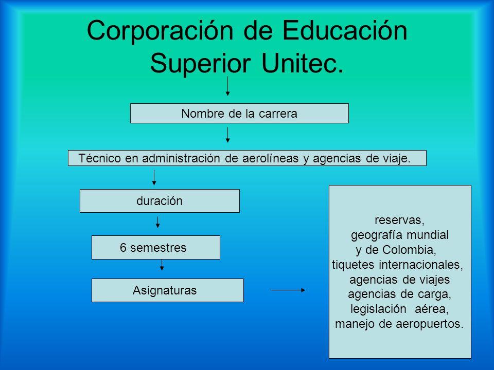 Corporación de Educación Superior Unitec.