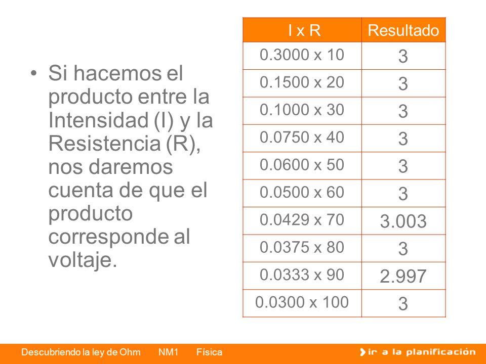 I x R Resultado. 0.3000 x 10. 3. 0.1500 x 20. 0.1000 x 30. 0.0750 x 40. 0.0600 x 50. 0.0500 x 60.
