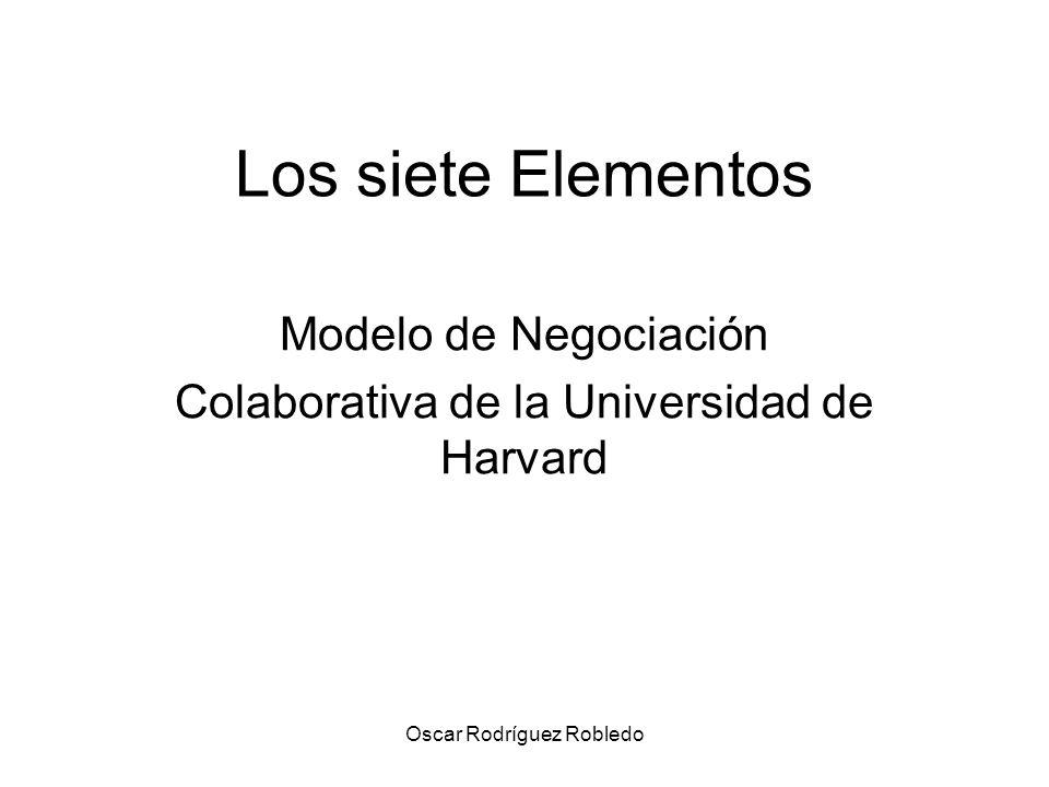 Modelo de Negociación Colaborativa de la Universidad de Harvard