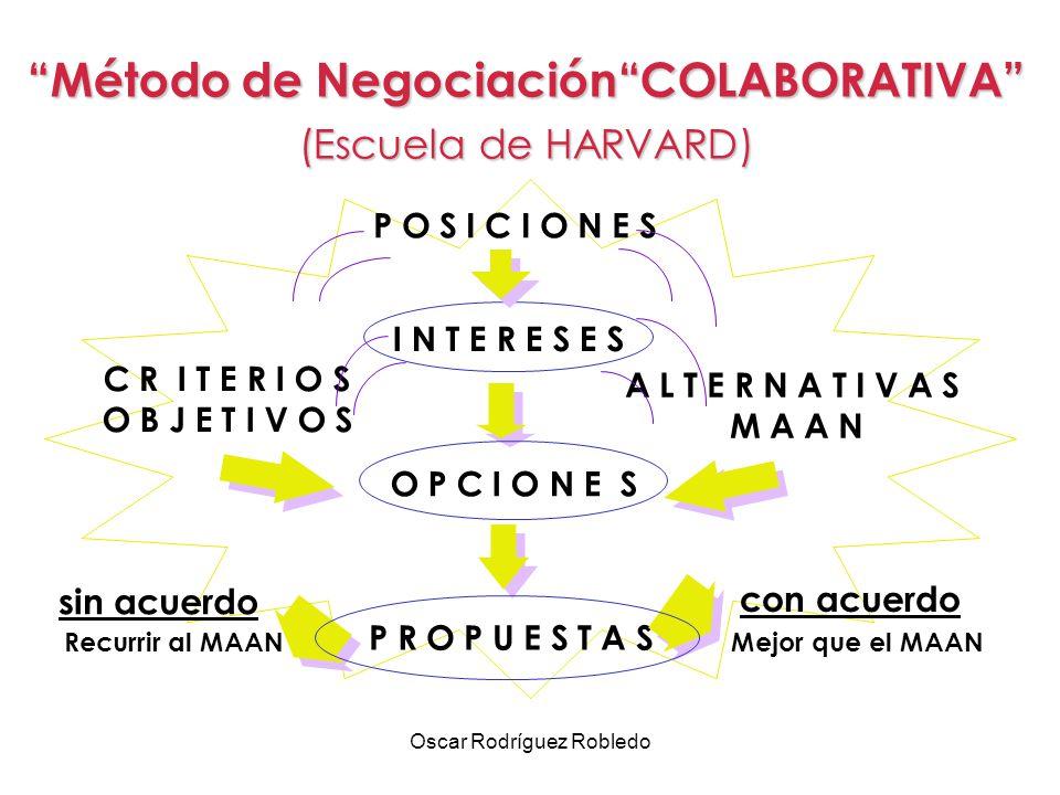 Método de Negociación COLABORATIVA