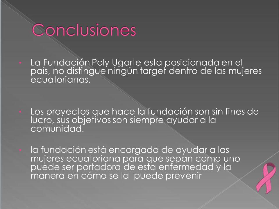 Conclusiones La Fundación Poly Ugarte esta posicionada en el país, no distingue ningún target dentro de las mujeres ecuatorianas.