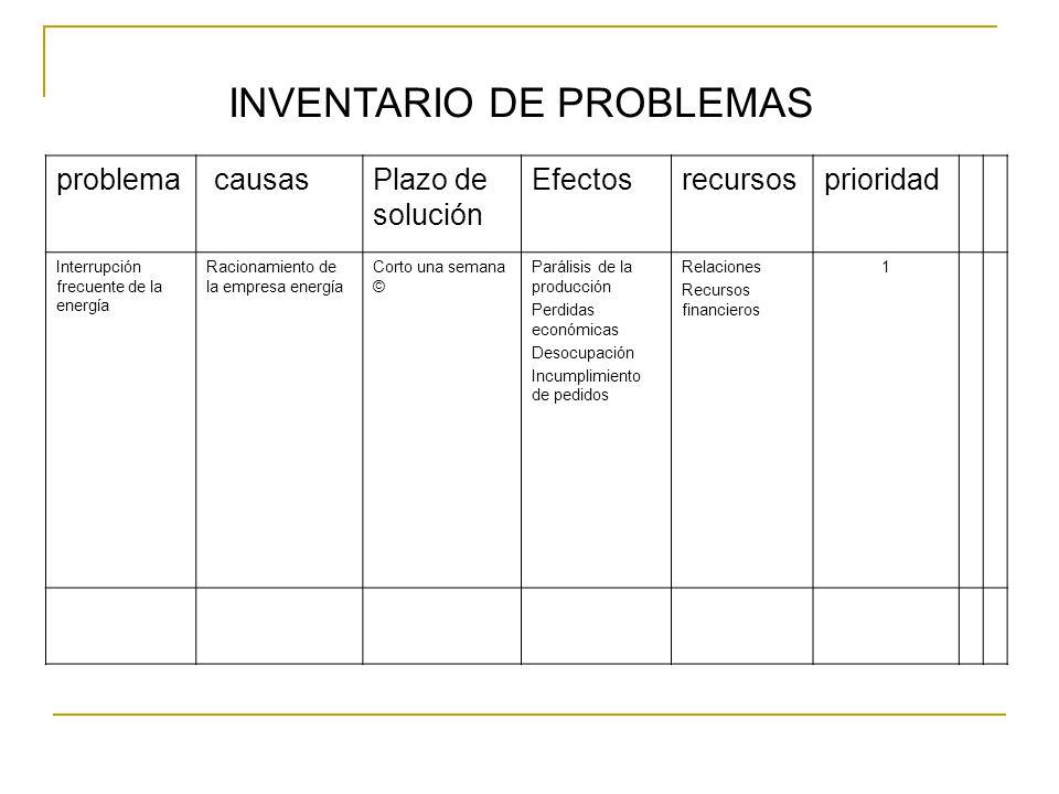 INVENTARIO DE PROBLEMAS
