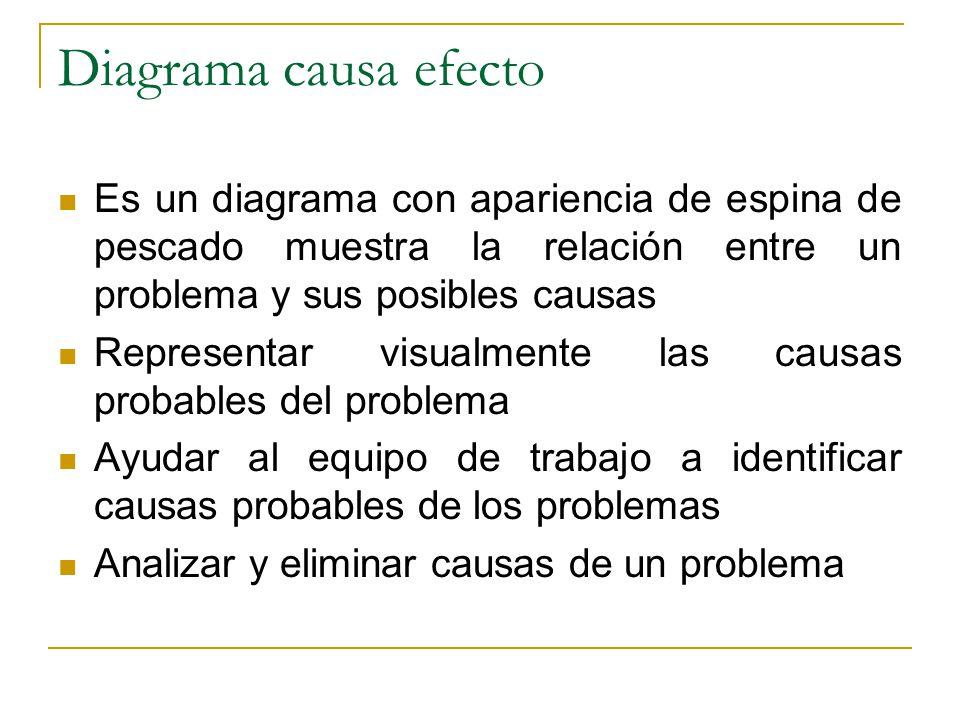 Diagrama causa efecto Es un diagrama con apariencia de espina de pescado muestra la relación entre un problema y sus posibles causas.