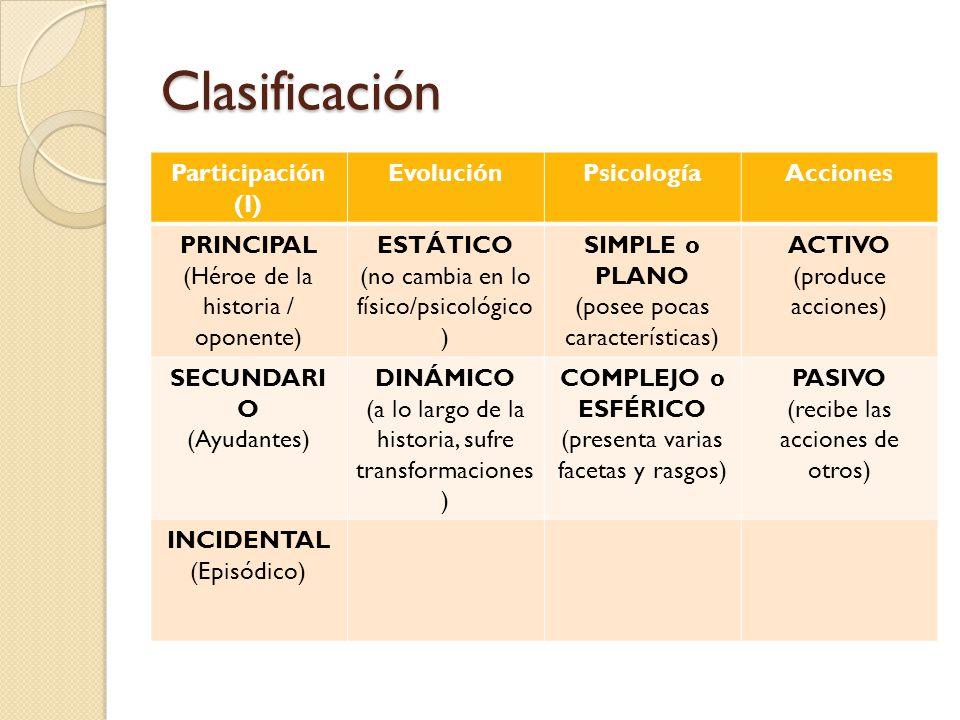 Clasificación Participación (I) Evolución Psicología Acciones