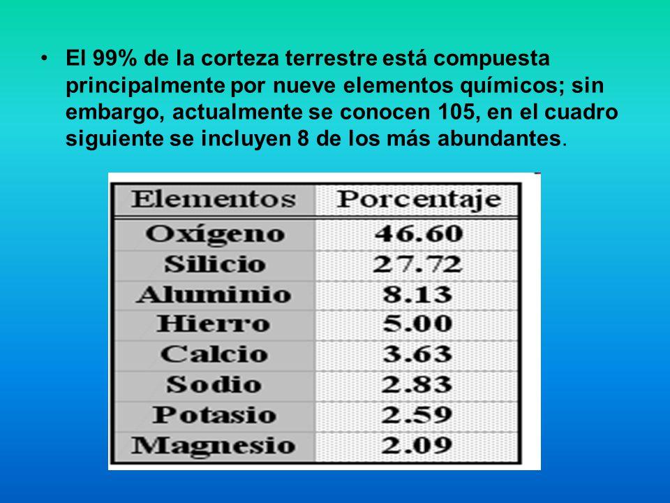 El 99% de la corteza terrestre está compuesta principalmente por nueve elementos químicos; sin embargo, actualmente se conocen 105, en el cuadro siguiente se incluyen 8 de los más abundantes.
