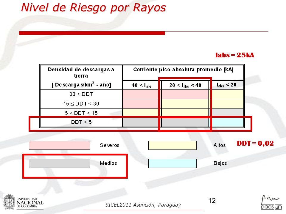 Nivel de Riesgo por Rayos
