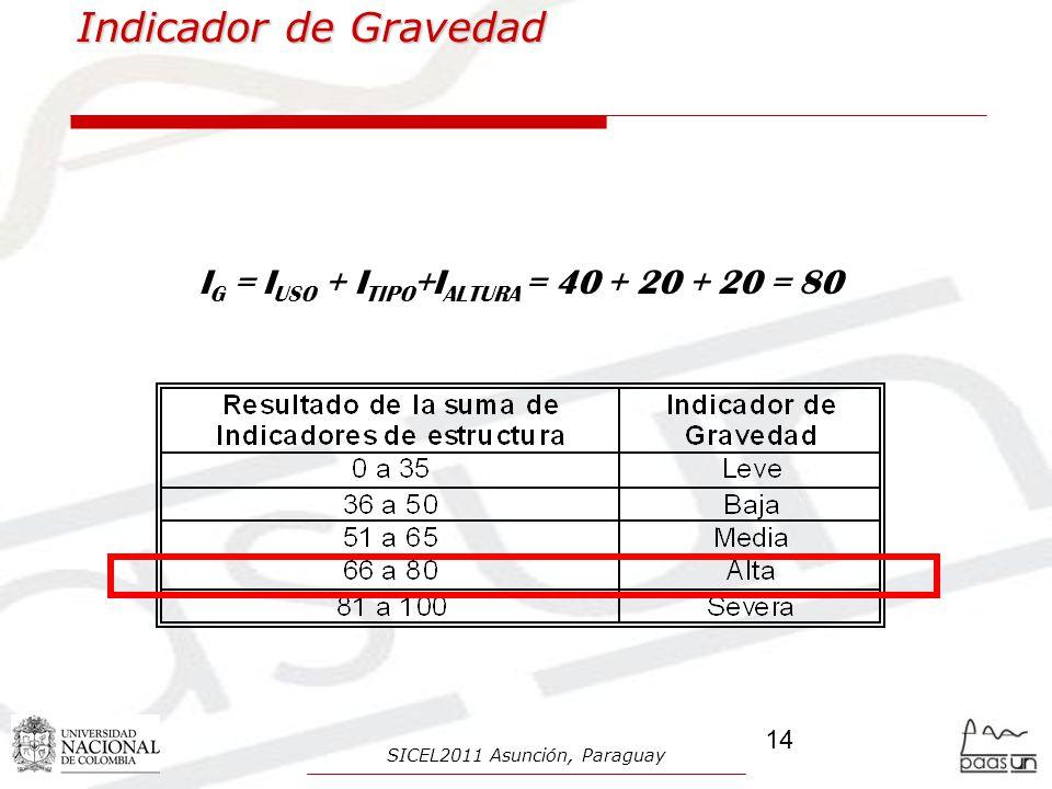 Indicador de Gravedad IG = IUSO + ITIPO+IALTURA = 40 + 20 + 20 = 80