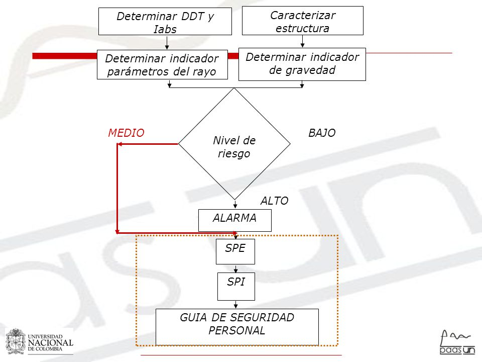 Caracterizar estructura