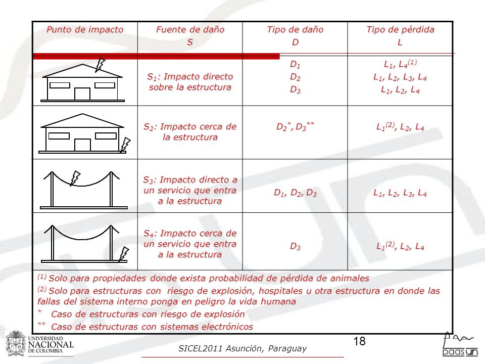 S1: Impacto directo sobre la estructura D1 D2 D3 L1, L4(1)