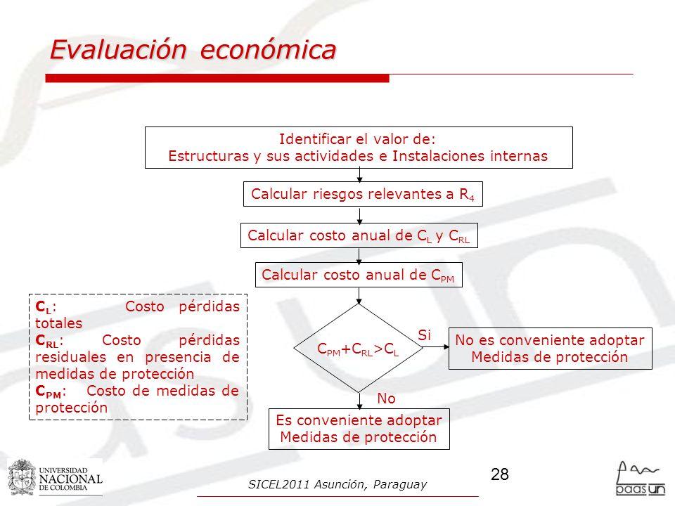 Evaluación económica Identificar el valor de: