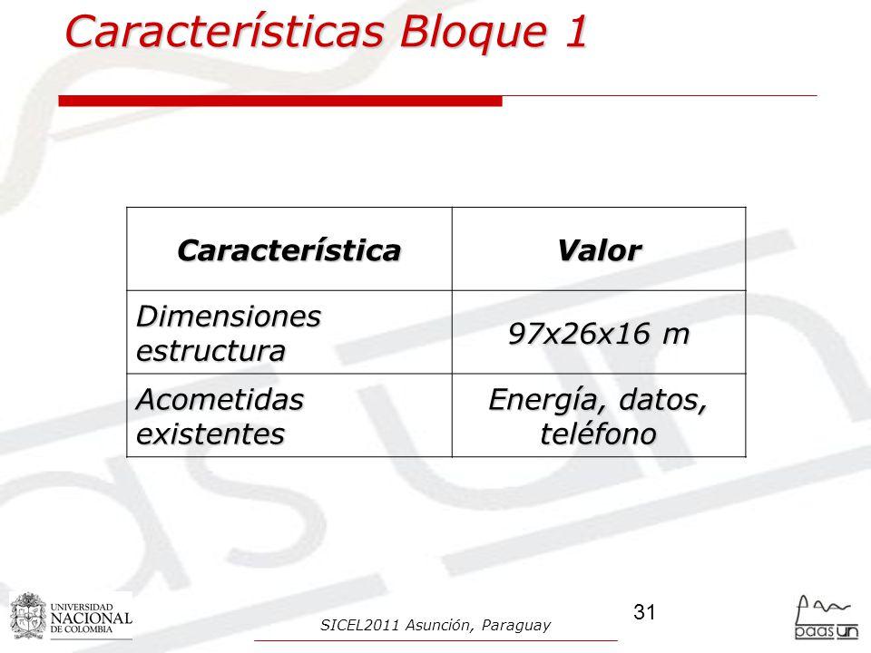 Características Bloque 1