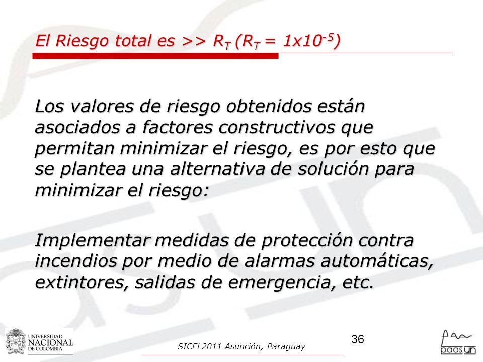 El Riesgo total es >> RT (RT = 1x10-5)