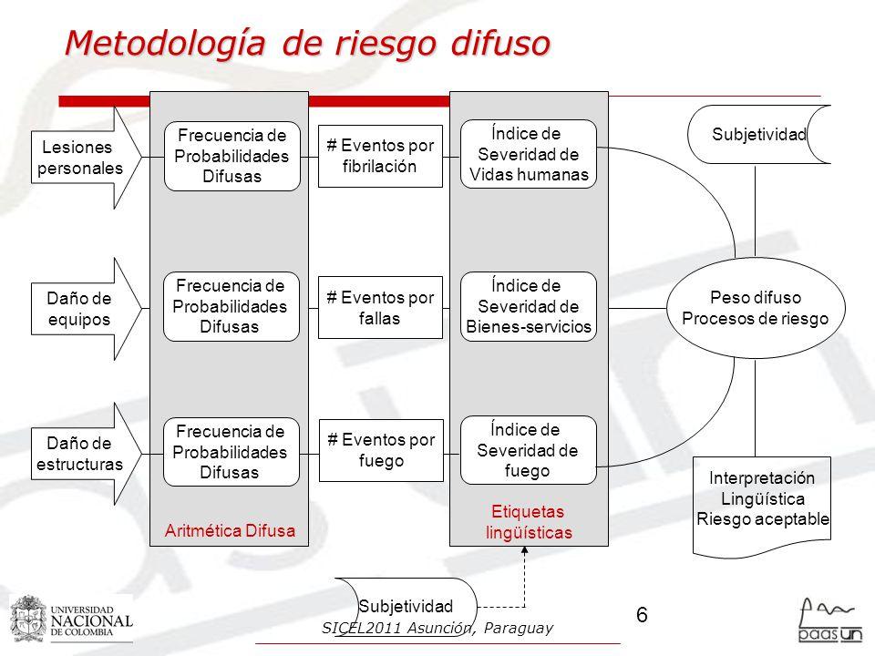 Metodología de riesgo difuso