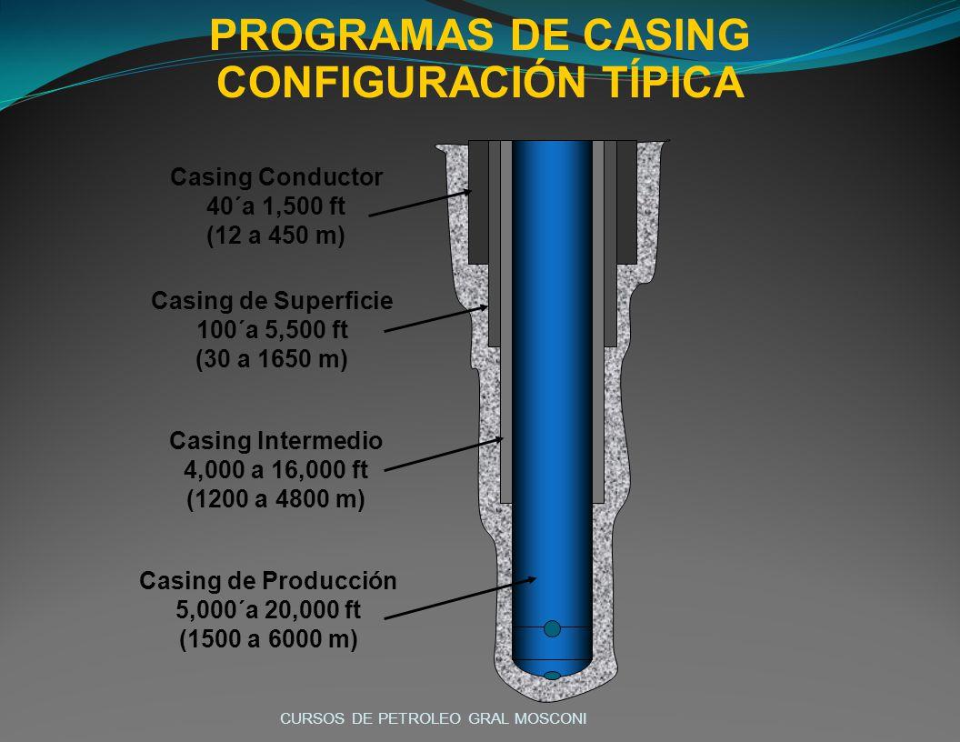 PROGRAMAS DE CASING CONFIGURACIÓN TÍPICA