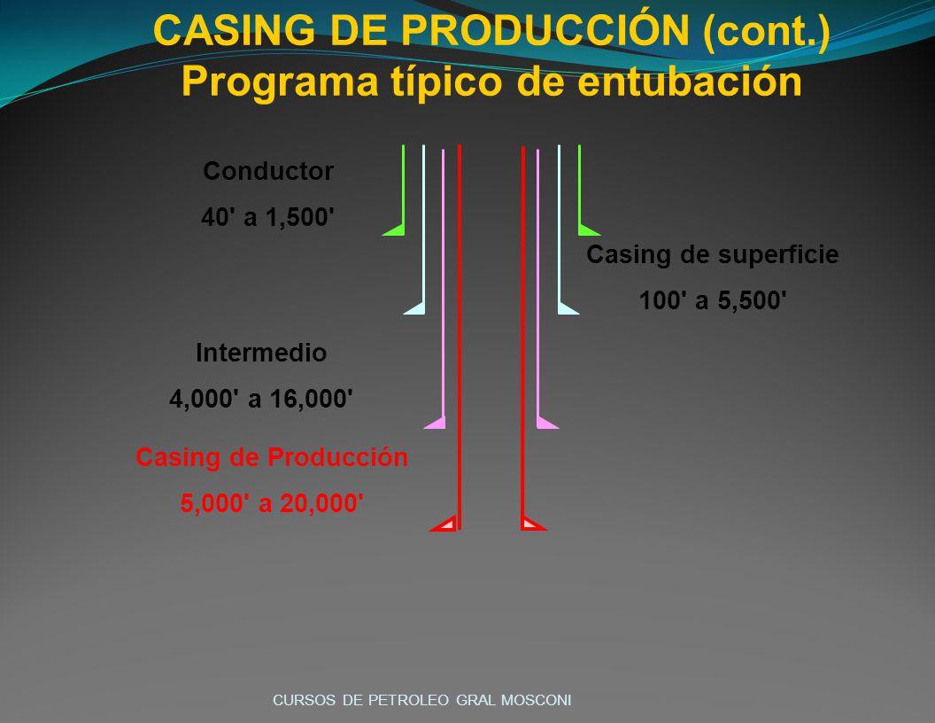 CASING DE PRODUCCIÓN (cont.) Programa típico de entubación