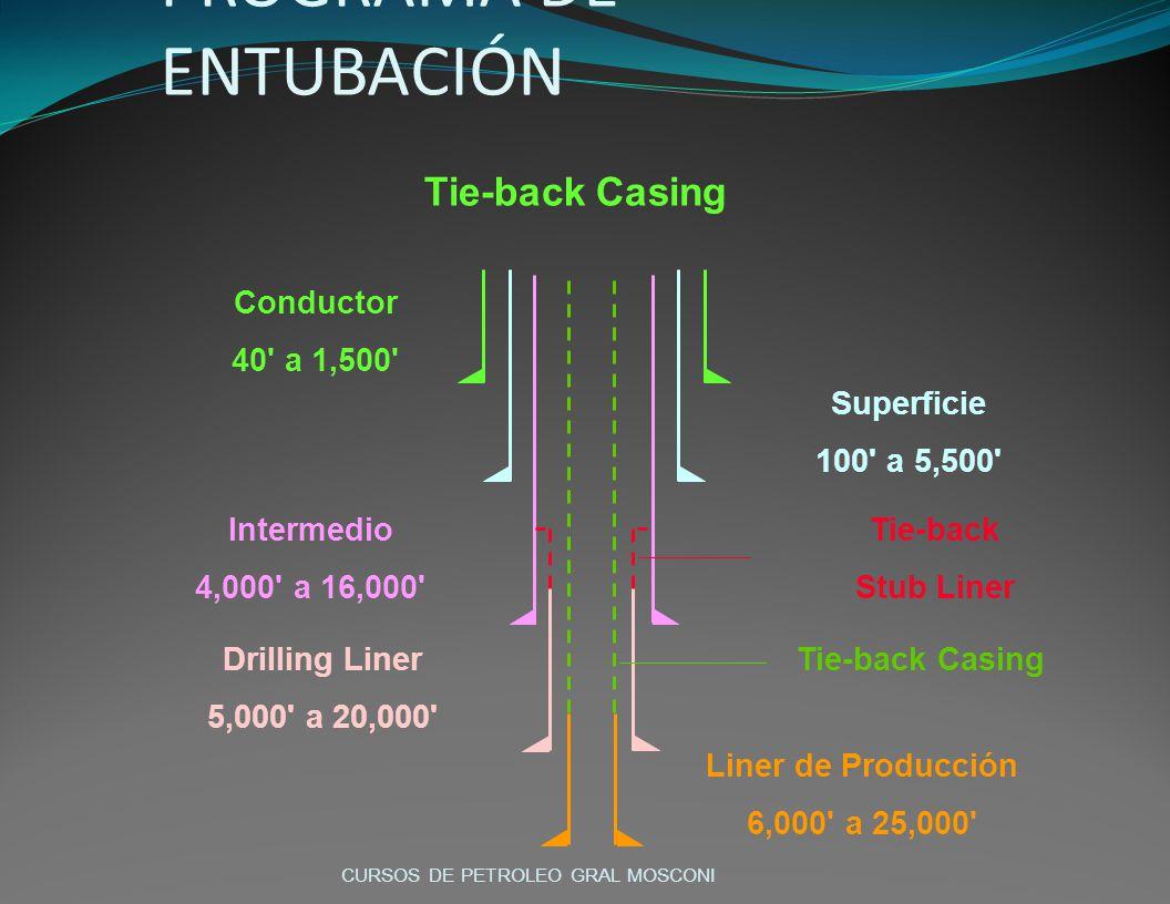 POZO PROFUNDO - Cont. PROGRAMA DE ENTUBACIÓN