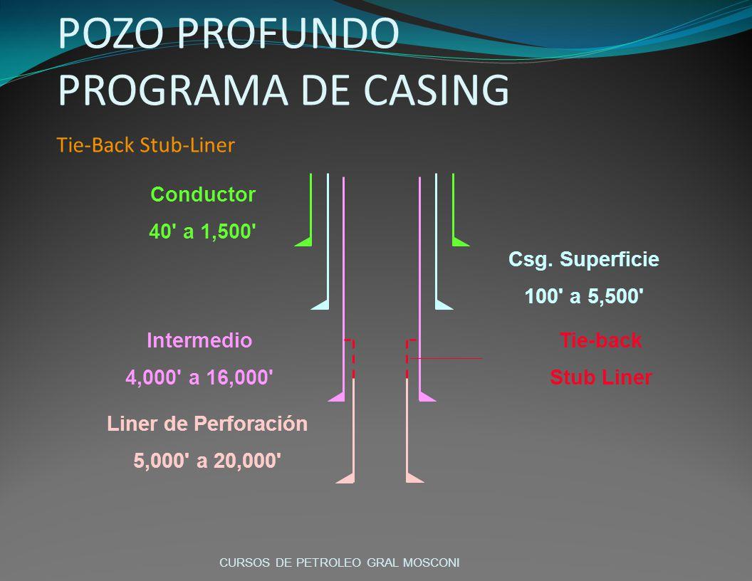 POZO PROFUNDO PROGRAMA DE CASING Tie-Back Stub-Liner
