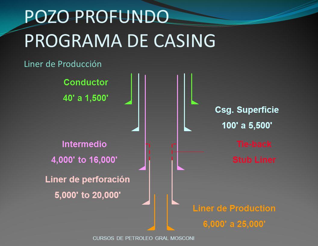 POZO PROFUNDO PROGRAMA DE CASING Liner de Producción