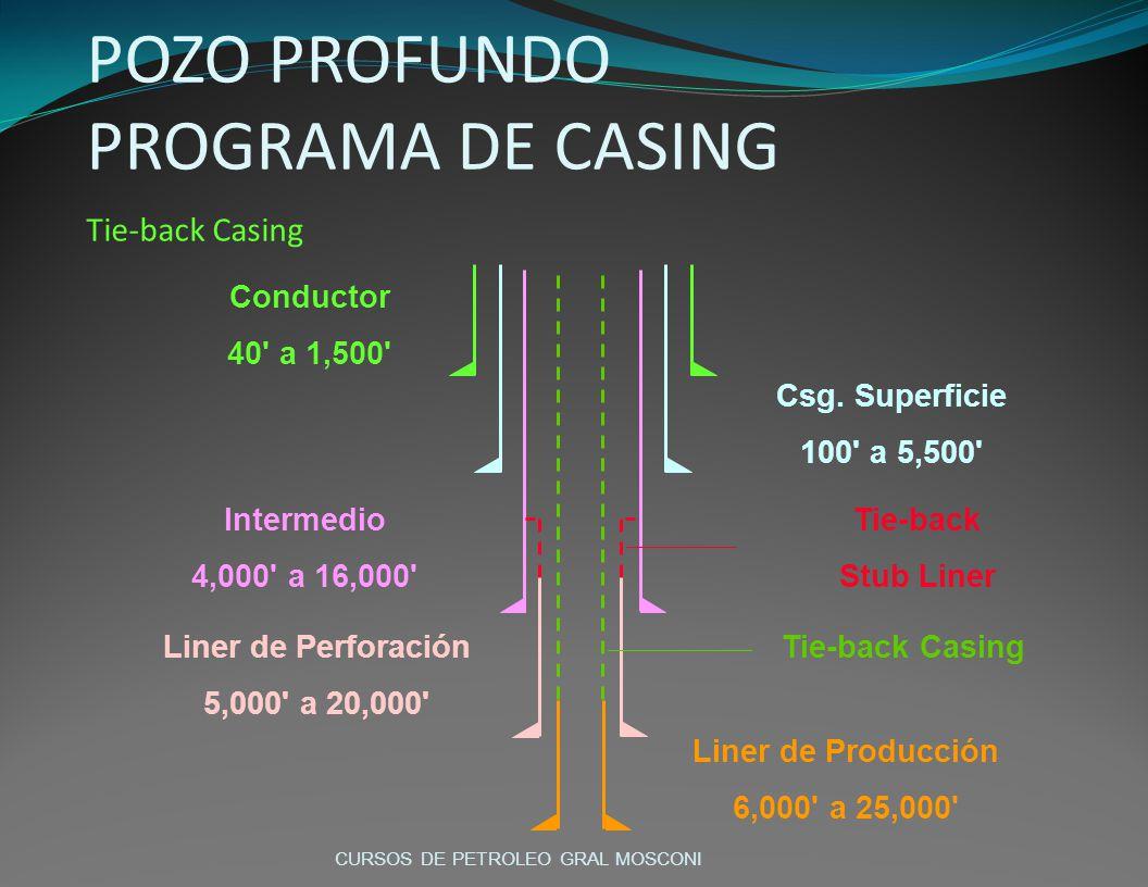 POZO PROFUNDO PROGRAMA DE CASING Tie-back Casing