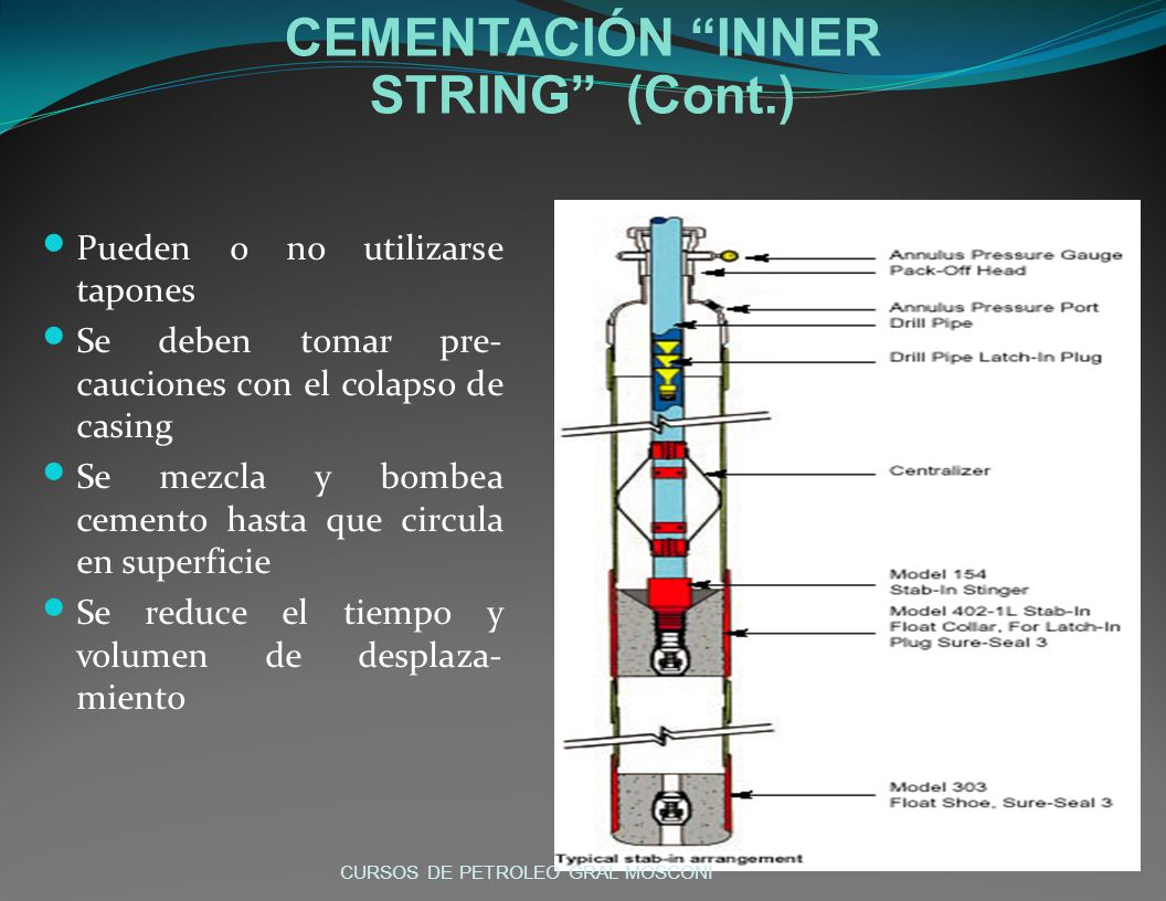 CEMENTACIÓN INNER STRING (Cont.)