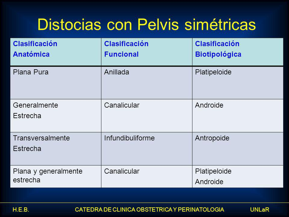 Distocias con Pelvis simétricas